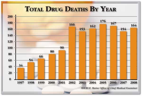 drug addiction and sociability
